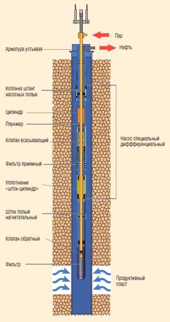 Рис. 16. Комплекс оборудования для прогрева и закачки реагентов в пласт УДП-4