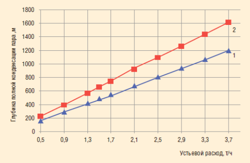 Рис. 18. Зависимость глубины полной конденсации пара от устьевого расхода пароводяной смеси при начальном паросодержании 70%