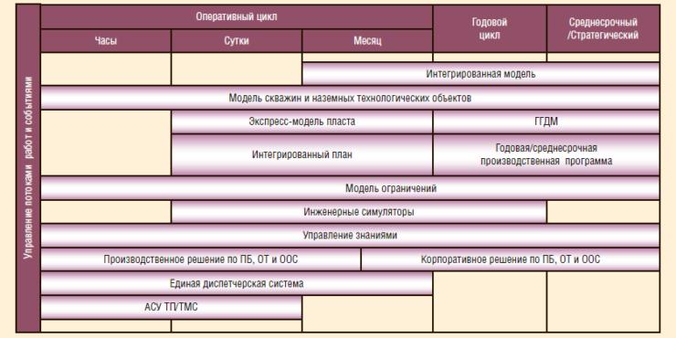 Рис. 2. Карта решений «Интеллектуальное месторождение»