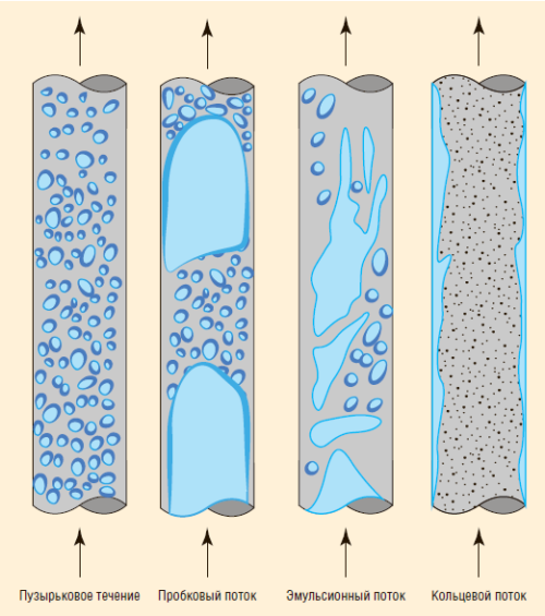 Рис. 2. Модель многофазного потока