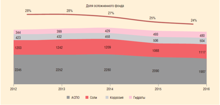Рис. 2. Осложненный фонд скважин и его структура за 2012-2016 гг.
