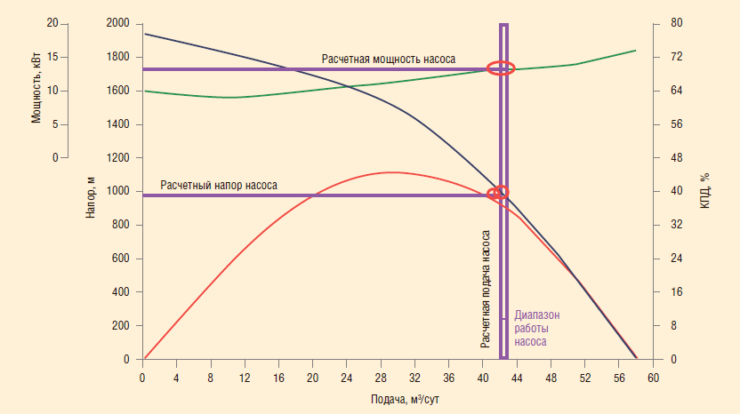 Рис. 2. Принцип определения дебита скважины по косвенным показателям
