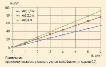 Рис. 2. Производительность насоса параллельно- последовательного действия «Тандем» серии 73-НН-57/32-5