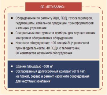 Рис. 2. Схема создания собственной сервисной базы (СП)