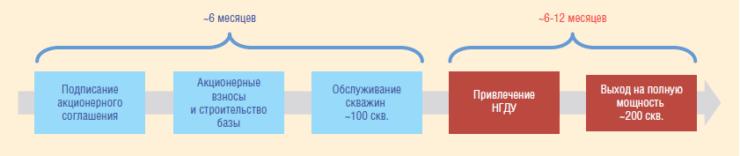 Рис. 3. Этапы реализации проекта