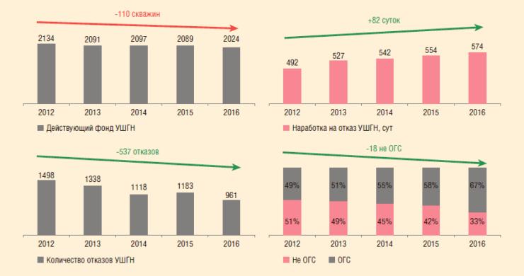 Рис. 3. Основные показатели эксплуатации фонда УШГН за 2012-2016 гг.
