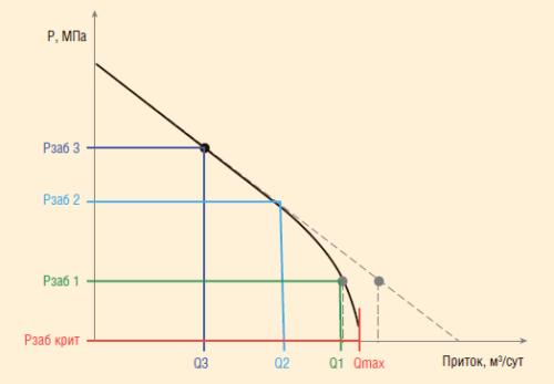 Рис. 3. Построение индикаторной диаграммы притока и определение потенциала скважины