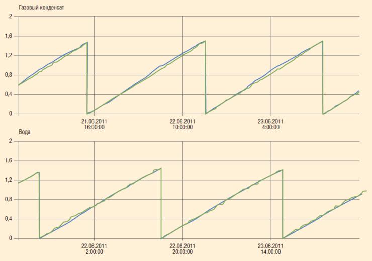Рис. 3. Результаты опытно-промысловых испытаний многофазного расходомера DIP на газоконденсатной скважине в провинции Альберта, Канада
