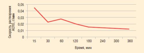 Рис. 3. Скорость растворения пробы АСПО из скважины Киенгопского месторождения растворителем Obsenol RM45