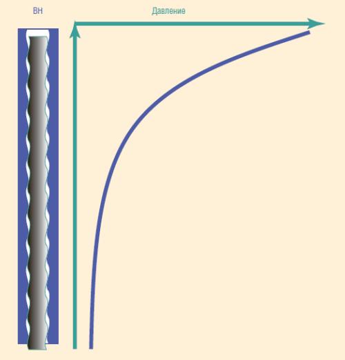 Рис. 3. Винтовой насос в условиях высокого содержания газа