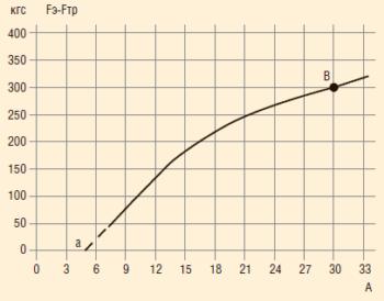 Рис. 3. Зависимость тягового усилия от величины тока, равного разности электромагнитного усилия и силы трения опорных подшипников индуктора (внутренняя втулка) и подшипников скольжения (стальных колец) штока