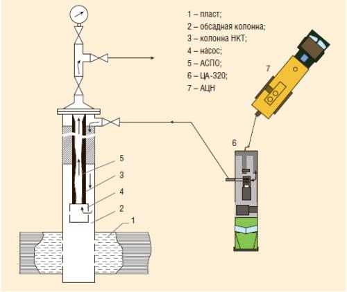 Рис. 4. Комбинированная технология проведения «ТХО-РАСПО»