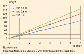 Рис. 4. Производительность насоса параллельно- последовательного действия «Тандем» серии 73-НН-70/32-70 (89-НН-70/32-70)