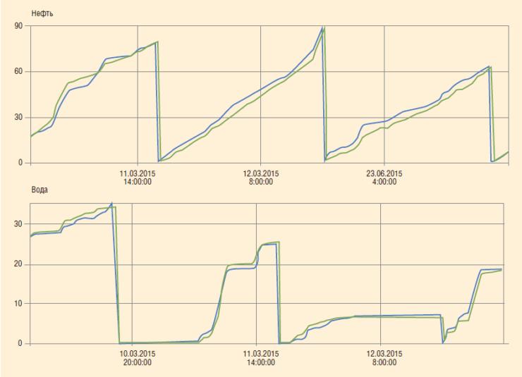 Рис. 4. Результаты опытно-промысловых испытаний многофазного расходомера DIP на нефтяной скважине в штате Техас, США