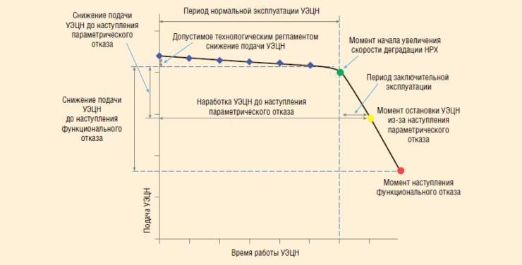 Рис. 4. Схема работы УЭЦН при деградации ее характеристики