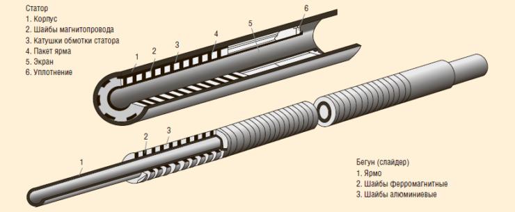 Рис. 5. Конструктивные элементы линейного двигателя. Создан в России. 1972 г.
