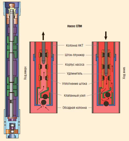 Рис. 5. Насос для эксплуатации малодебитных скважин СПМ-24