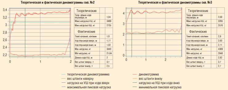 Рис. 7. Динамограммы работы насоса СПМ-24 в Удмуртском регионе