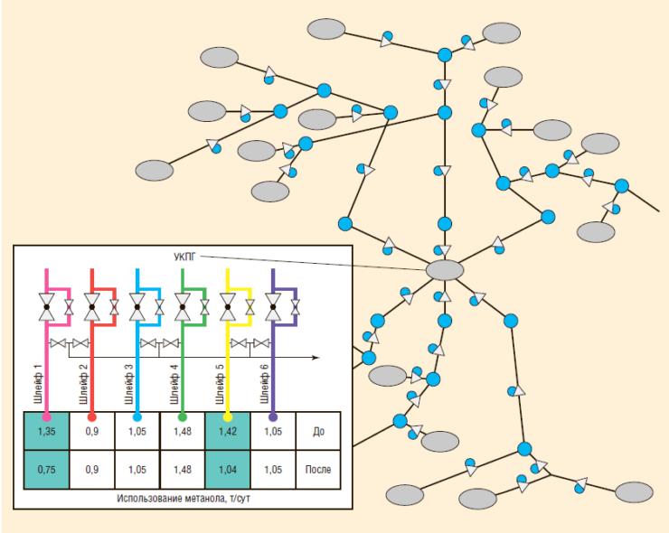Рис. 7. Оптимизация объемов подачи метанола на Находкинском ГКМ