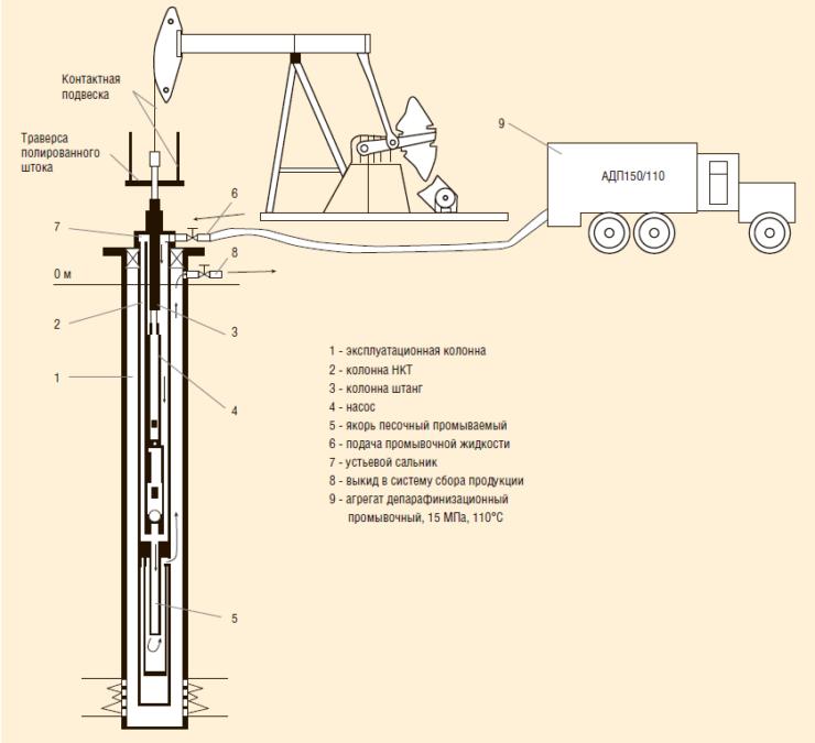 Рис. 9. Схема установки якоря песочного промываемого