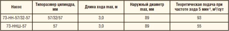 Таблица 1. Сравнительные характеристики насосов параллельно-последовательного действия «Тандем» серий 73-НН-57/32-57 и 73-ННШ-57