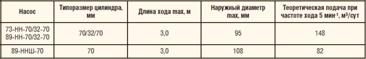 Таблица 2. Сравнительные характеристики насосов параллельно-последовательного действия «Тандем» серий 73-НН-70/32-70 (89-НН-70/32-70) и 89-ННШ-70