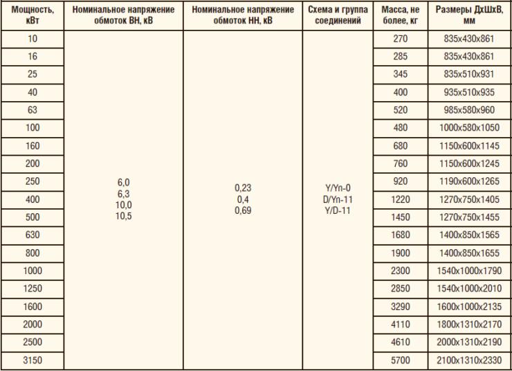 Таблица 3. Стационарные и передвижные трансформаторные станции