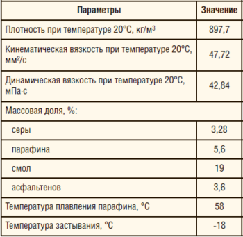 Таблица 1. Свойства пластовой нефти Киенгопского м/р