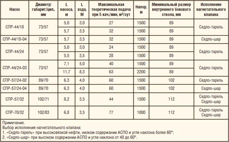 Таблица 10. Технические характеристики насоса специального СПР