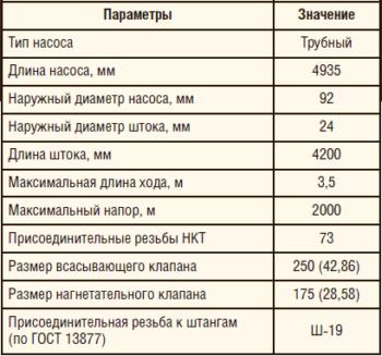 Таблица 3. Технические характеристики насоса СПМ-24