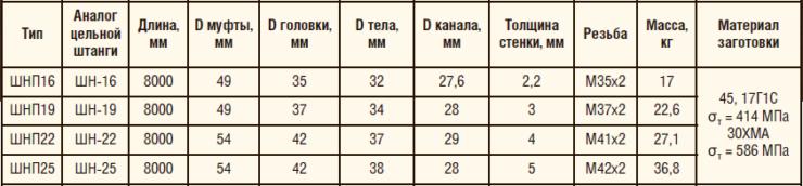 Таблица 12. Технические характеристики полых насосных штанг