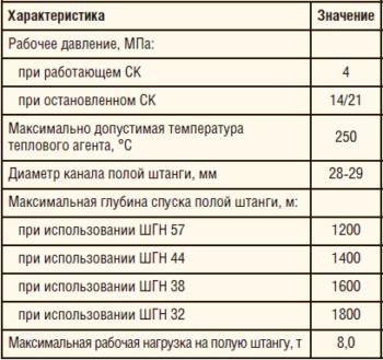 Таблица 11. Технические характеристики УДП-3 для ШГН