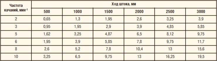 Таблица 4. Теоретическая (максимальная) подача насоса СПМ-24 при числе качаний в мин, м3/сутки