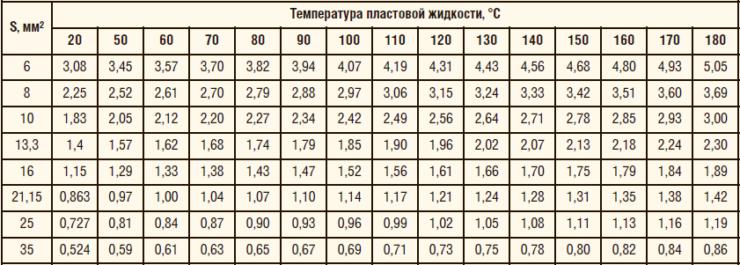 Таблица 5. Зависимость электрического сопротивление токопроводящей жилы кабеля длиной 1 км от температуры, Rт