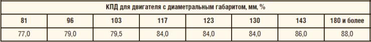 Таблица 1. Значения КПД погружных электродвигателей класса «е1» по ГОСТ Р 56624-2015