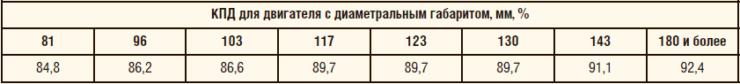 Таблица 2. Значения КПД погружных электродвигателей класса «е2» по ГОСТ Р 56624-2015