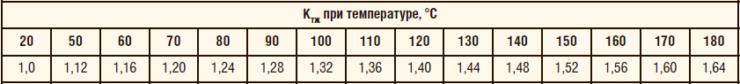 Таблица 4. Значения Ктж в зависимости от температуры жилы