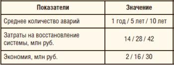 Таблица 1. Экономическая эффективность применения ССД