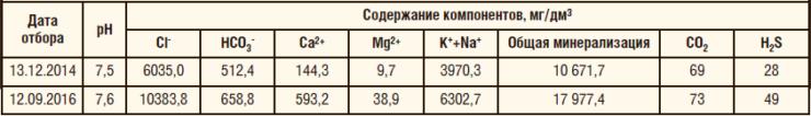 Таблица 5. Физико-химические характеристики транспортируемой продукции на участке нефтесборного коллектора Мамонтовского м/р
