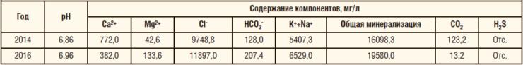 Таблица 2. Химический состав пластовой воды на участке байпасной линии Самотлорского м/р