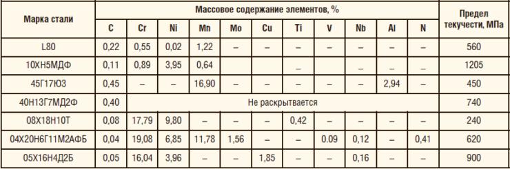 Таблица 1. Исследование конструкционных сталей аустенитного, мартенситного и перлито-бейнитного классов различного химического состава и уровня прочности