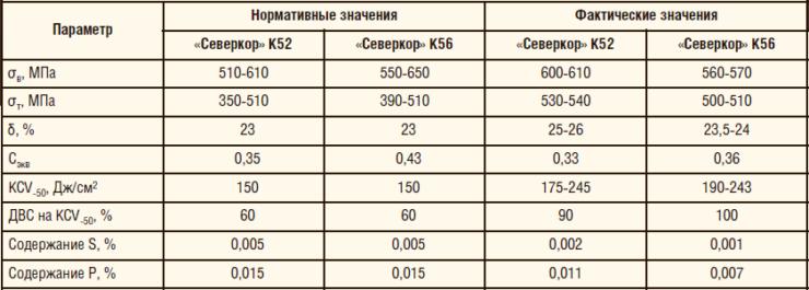 Таблица 1. Механические свойства промышленных образцов рулонного проката «Северкор» К52 и «Северкор» К56