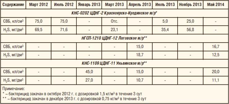 Таблица 5. Мониторинг эффективности действия бактерицида «ФЛЭК-ИК-200Б» на объектах ООО «ЛУКОЙЛ-ПЕРМЬ»