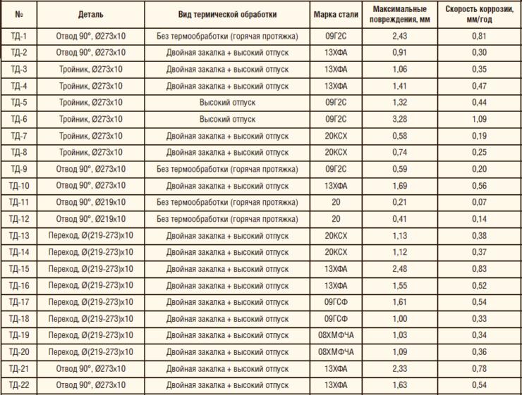 Таблица 3. Оценка скорости коррозии и данные о локальных повреждениях образцов СДТ, установленных на Самотлорском м/р