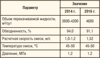 Таблица 1. Параметры и объем перекачиваемой среды на участке байпасной линии Самотлорского м/р