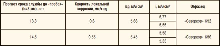 Таблица 2. Результаты использования метода потенциостатической выдержки для оценки коррозионной стойкости промышленных образцов рулонного проката «Северкор» К52 и «Северкор» К56
