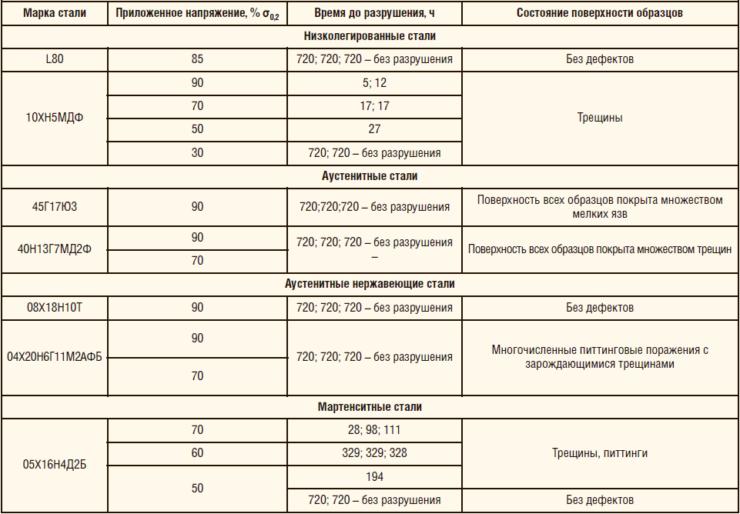 Таблица 2. Результаты испытаний низколегированных, аустенитных и нержавеющих сталей