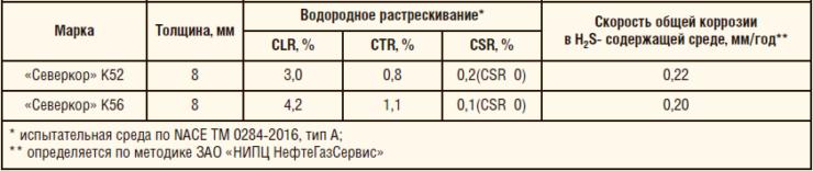 Таблица 3. Результаты оценки коррозионной стойкости промышленных образцов рулонного проката «Северкор» К52 и «Северкор» К56