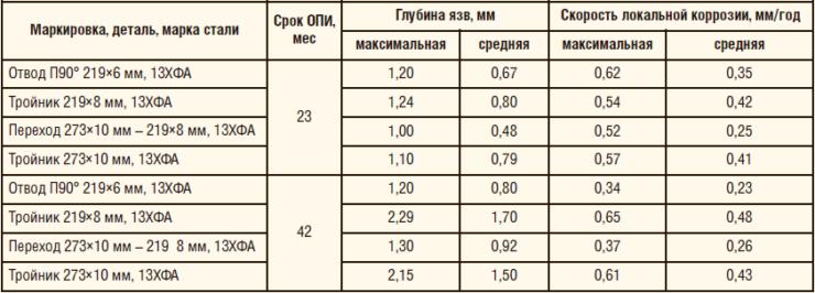 Таблица 6. Результаты оценки скорости локальной коррозии металла фасонных изделий после ОПИ на нефтесборном коллекторе Мамонтовского м/р