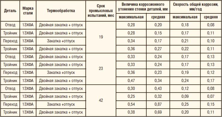 Таблица 7. Результаты оценки скорости общей коррозии металла фасонных изделий после промысловых испытаний на нефтесборном коллекторе Мамонтовского м/р